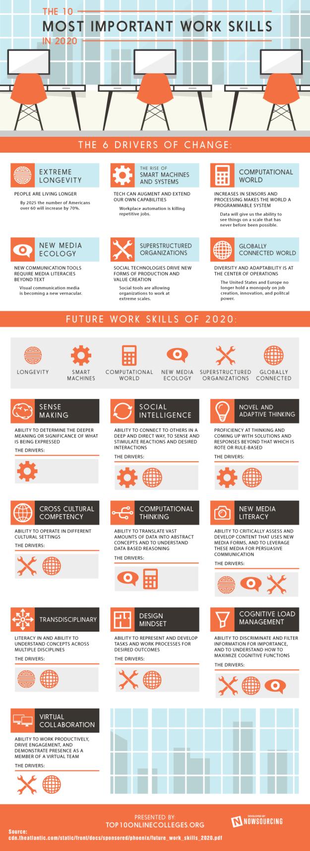 Work-2020-skills