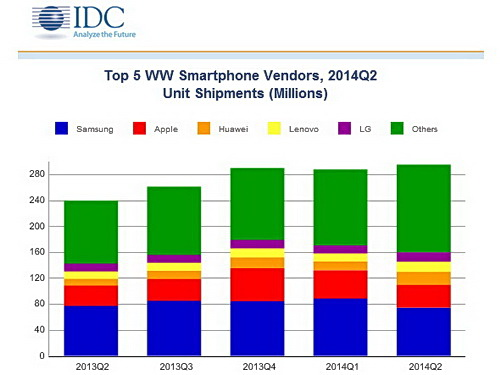IDC_WW_Quarterly_Mobile_Phone_Tracker_280714