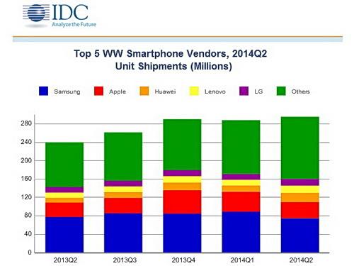 IDC_WW_Quarterly_Mobile_Phone_Tracker_280714