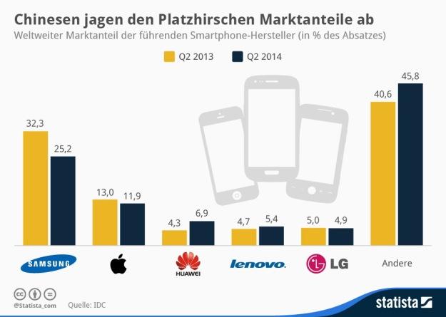 statista_Qz_Smartphone_Absatz