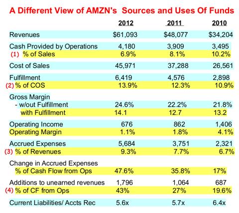 Amazon-Ponzi-Scheme