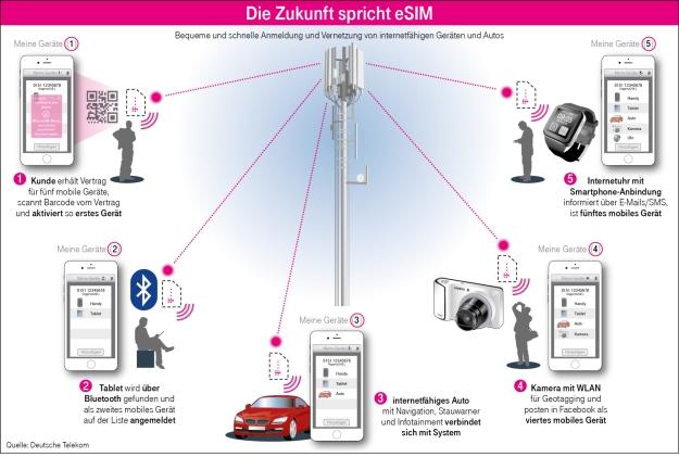 esim_Deutsche.Telekom