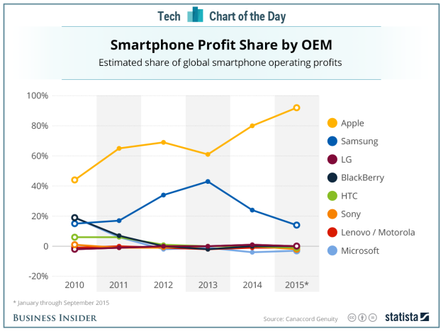 Smartphone_Share_2015