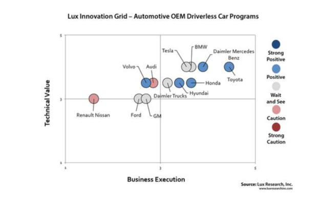 Lux Grid Auto Self Driving