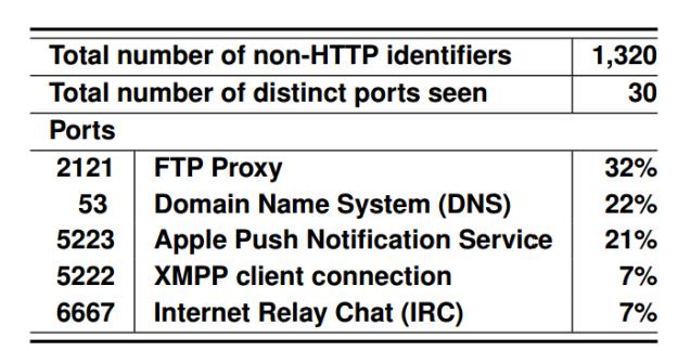 non-http-identifiers