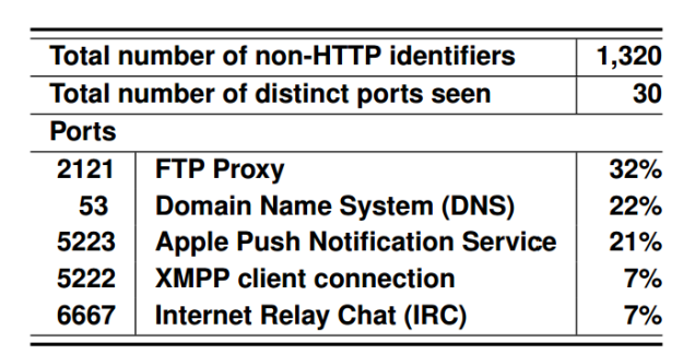 non-http-identifiers